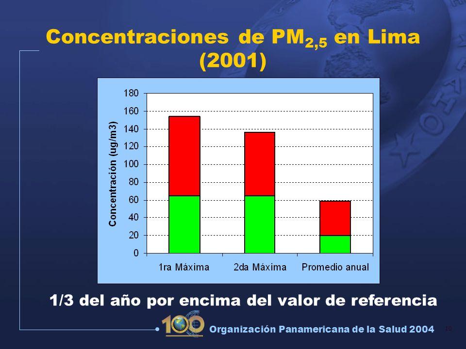 Concentraciones de PM2,5 en Lima (2001)
