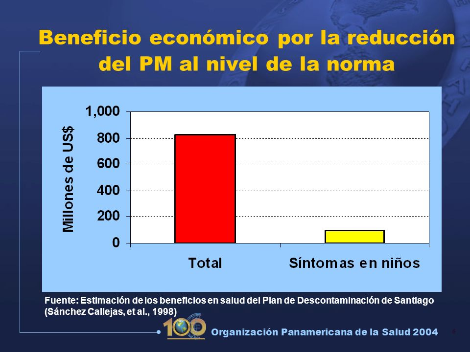 Beneficio económico por la reducción del PM al nivel de la norma