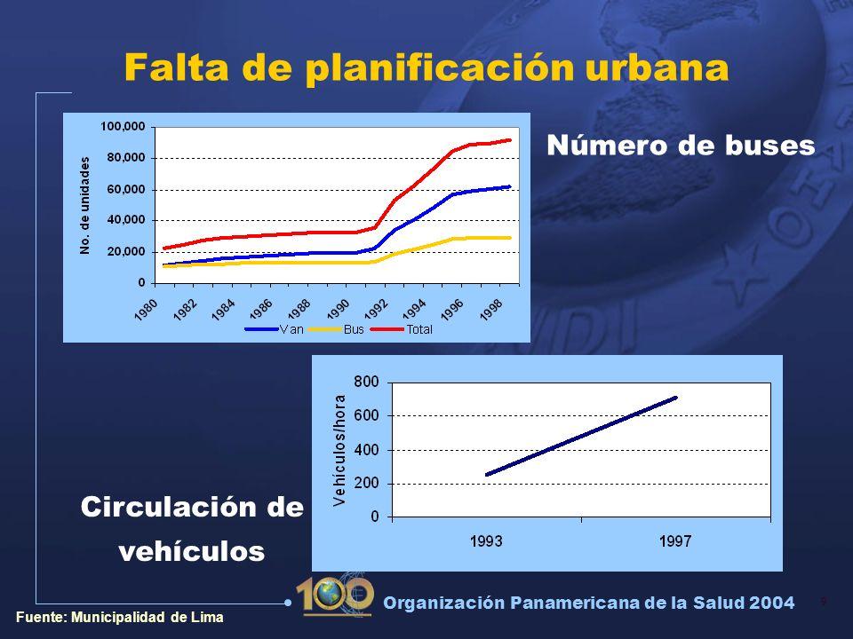 Falta de planificación urbana