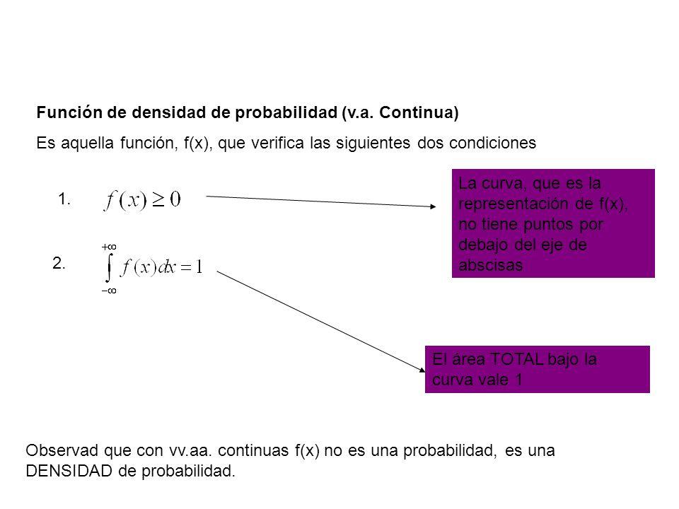 Función de densidad de probabilidad (v.a. Continua)