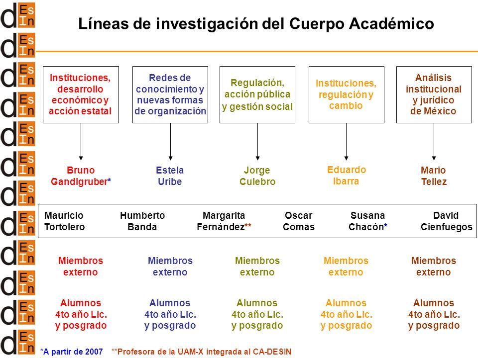 Líneas de investigación del Cuerpo Académico