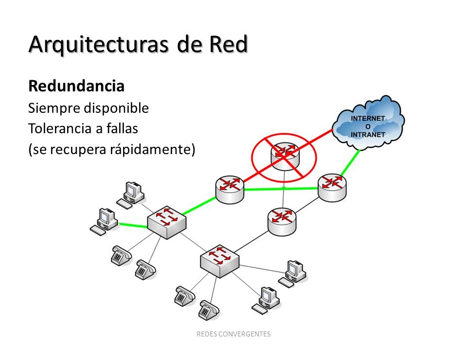 Arquitecturas de Red Redundancia Siempre disponible