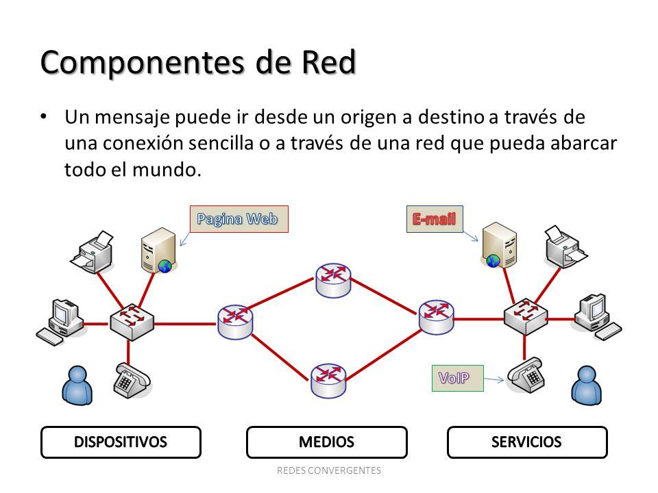 Componentes de Red