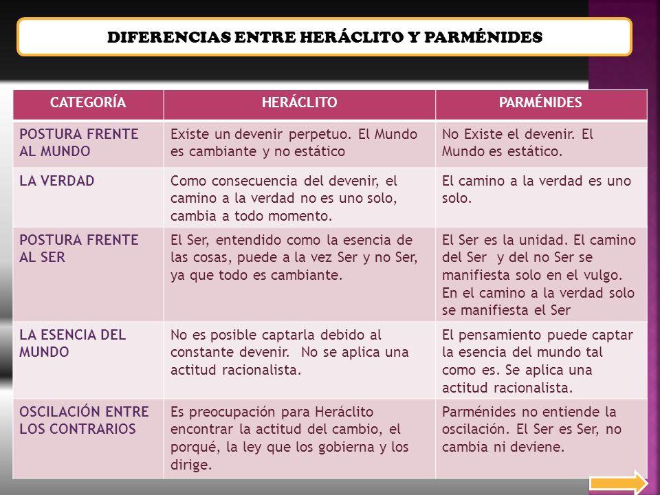 DIFERENCIAS ENTRE HERÁCLITO Y PARMÉNIDES