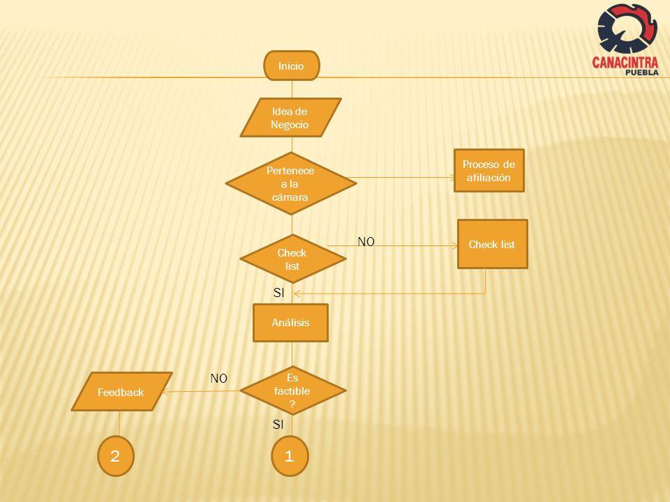 2 1 NO SI NO SI Inicio Idea de Negocio Proceso de afiliación