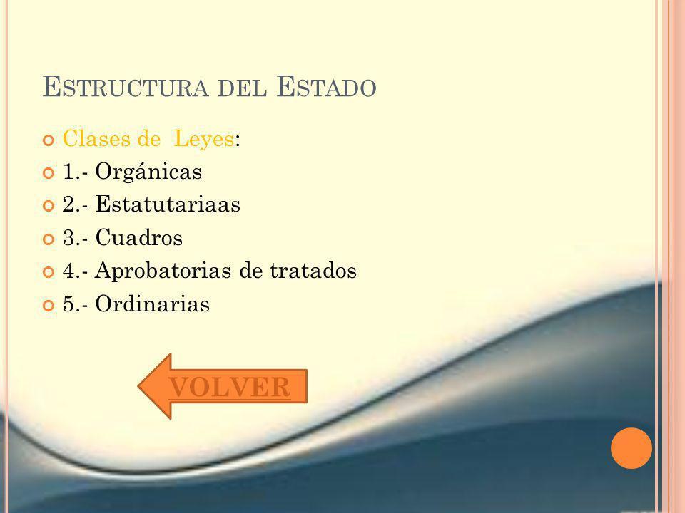 Estructura del Estado VOLVER Clases de Leyes: 1.- Orgánicas