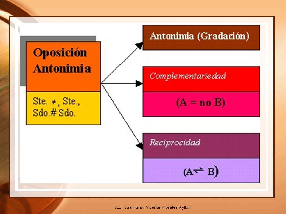 Antonimia: Oposición de significados