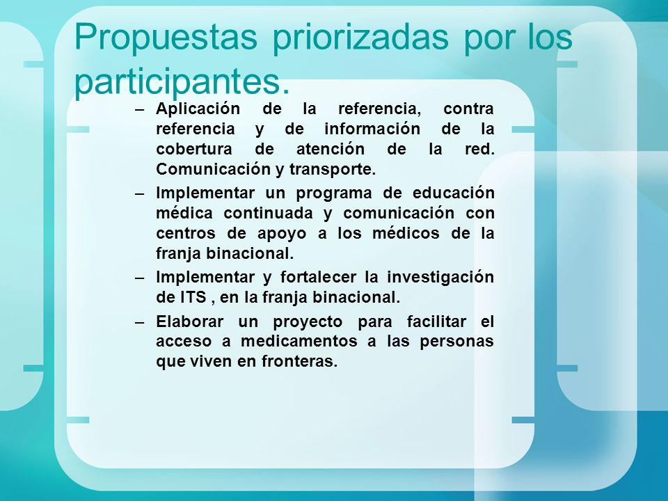 Propuestas priorizadas por los participantes.
