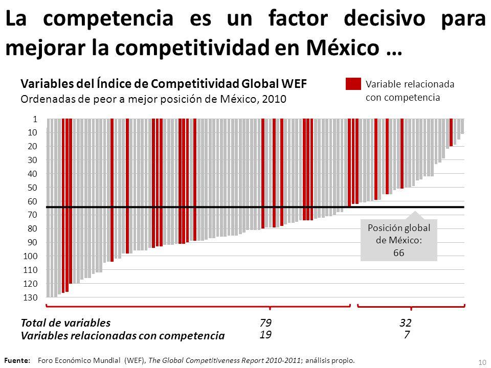 Posición global de México:
