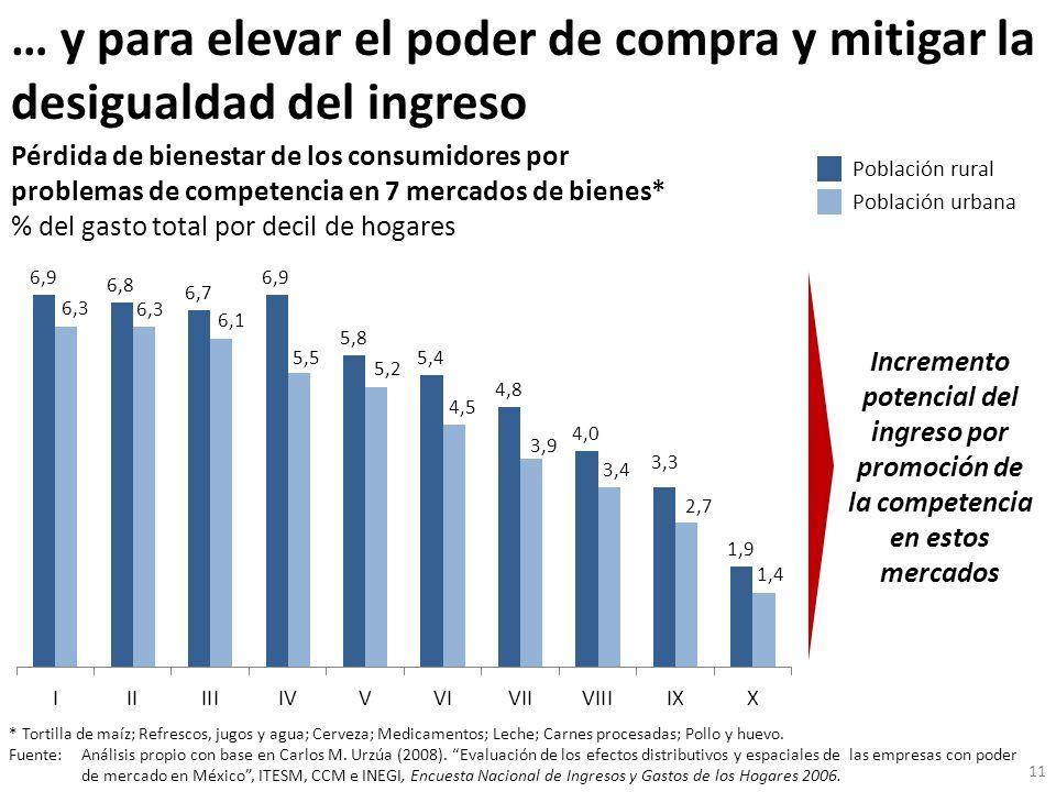 … y para elevar el poder de compra y mitigar la desigualdad del ingreso