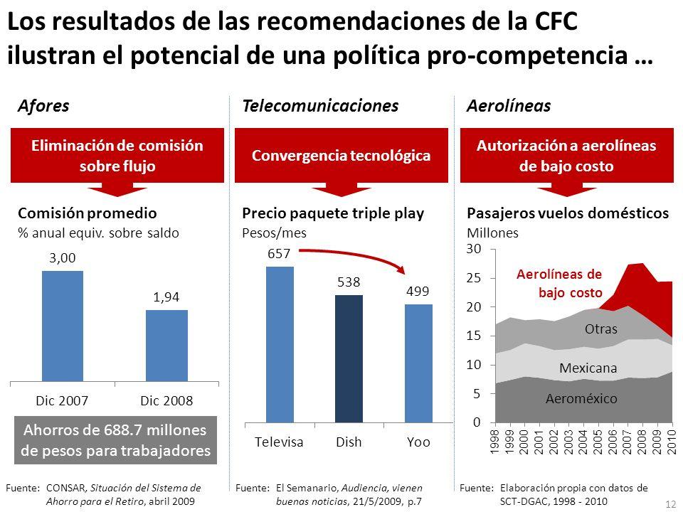 Los resultados de las recomendaciones de la CFC ilustran el potencial de una política pro-competencia …