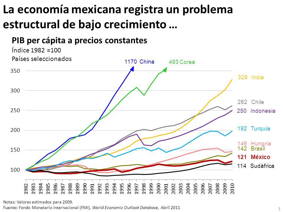 La economía mexicana registra un problema estructural de bajo crecimiento …