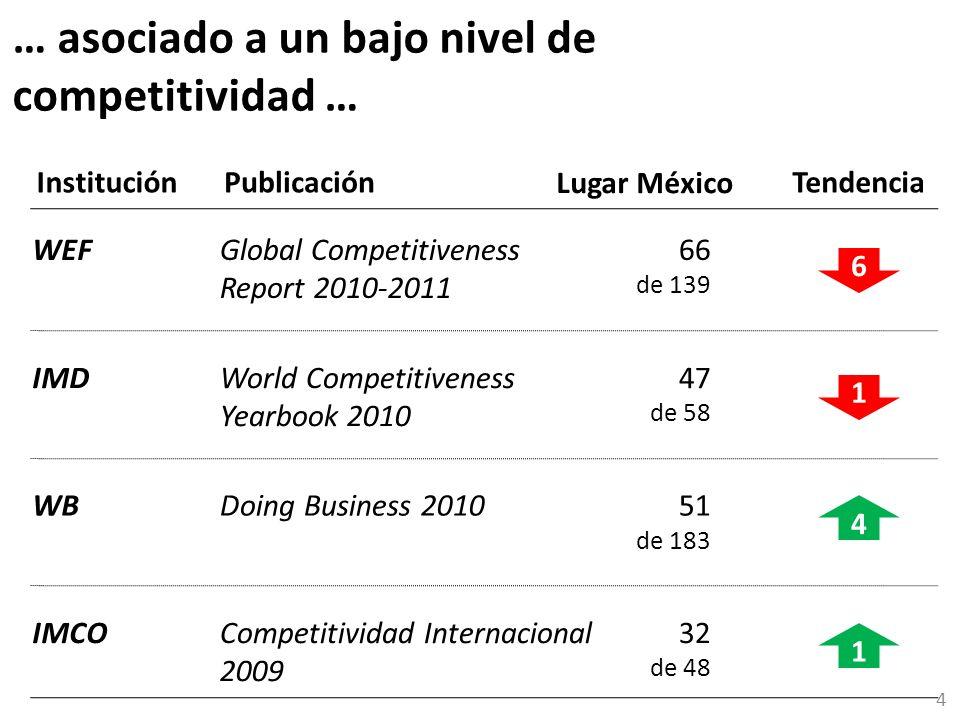 … asociado a un bajo nivel de competitividad …