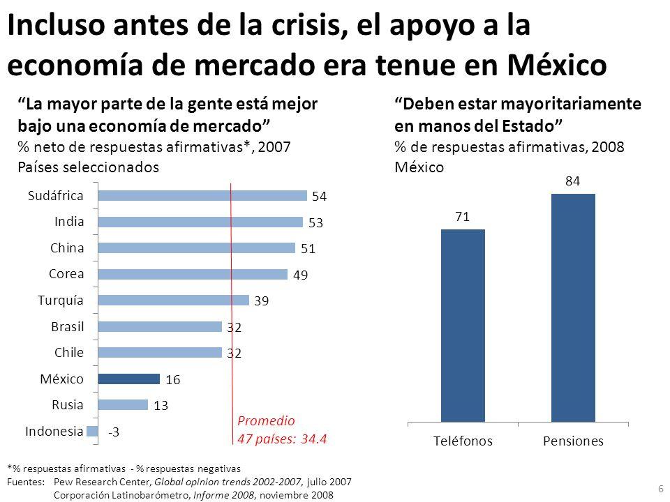 Incluso antes de la crisis, el apoyo a la economía de mercado era tenue en México