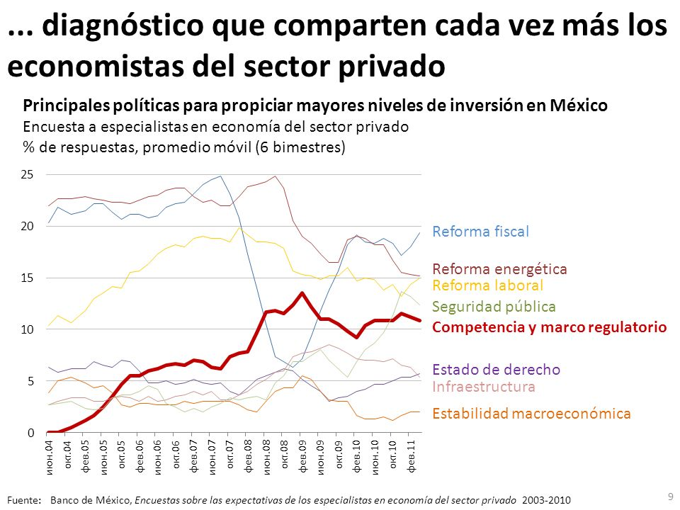 ... diagnóstico que comparten cada vez más los economistas del sector privado