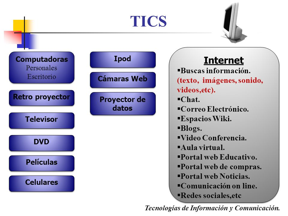TICS Internet. Buscas información. (texto, imágenes, sonido, videos,etc). Chat. Correo Electrónico.
