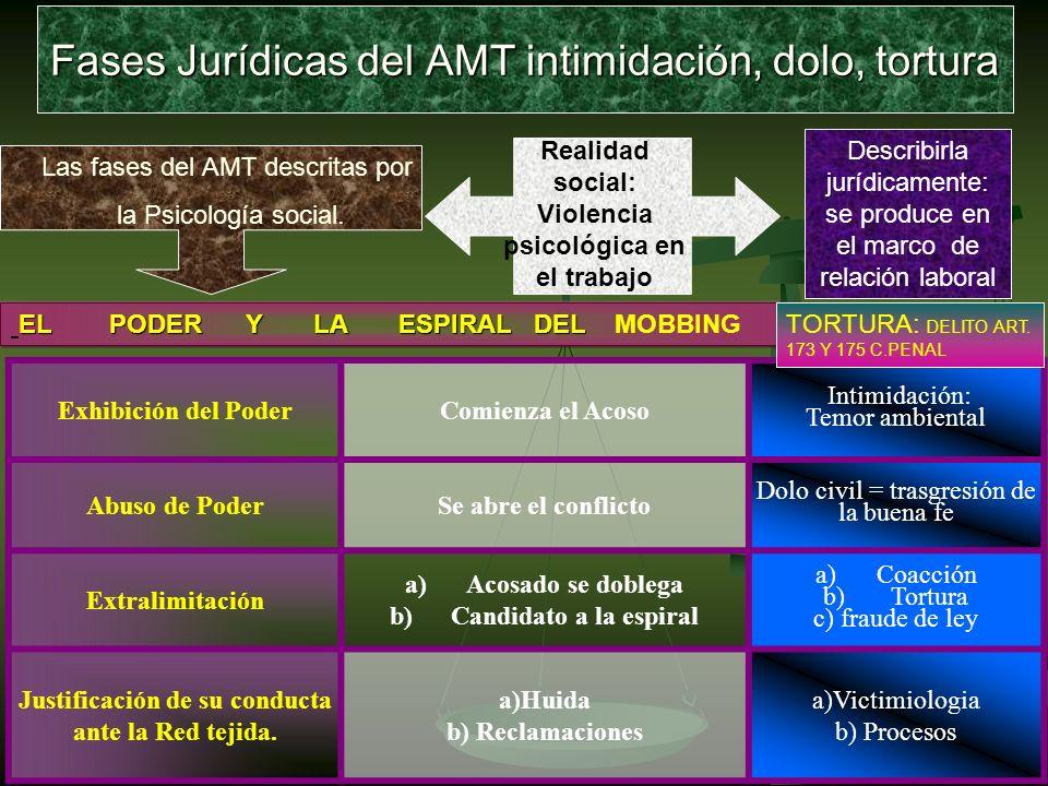 Fases Jurídicas del AMT intimidación, dolo, tortura