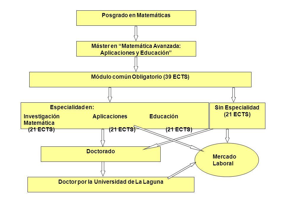 Posgrado en Matemáticas