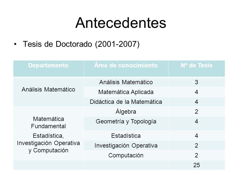 Antecedentes Tesis de Doctorado (2001-2007) Departamento