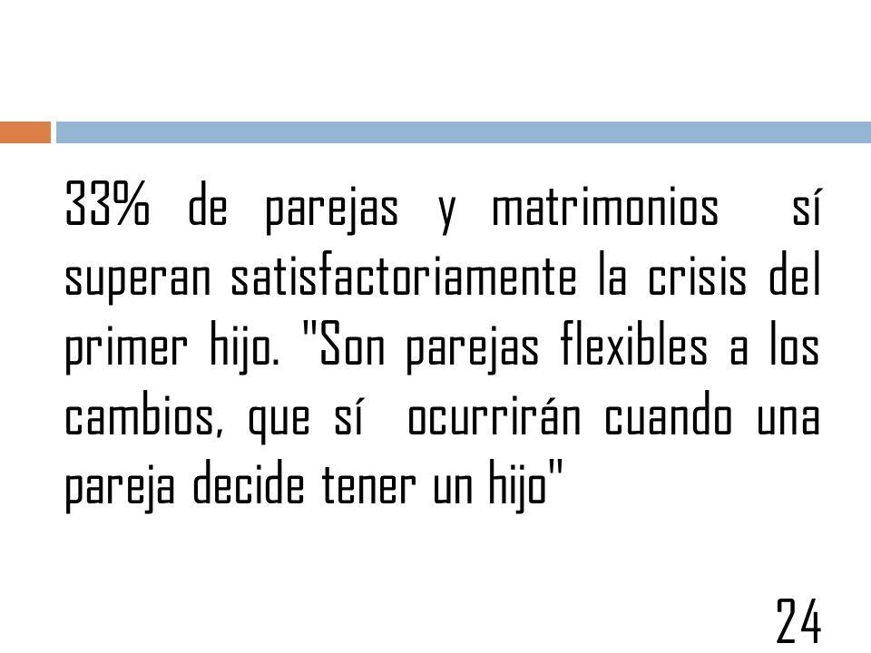 33% de parejas y matrimonios sí superan satisfactoriamente la crisis del primer hijo. Son parejas flexibles a los cambios, que sí ocurrirán cuando una pareja decide tener un hijo
