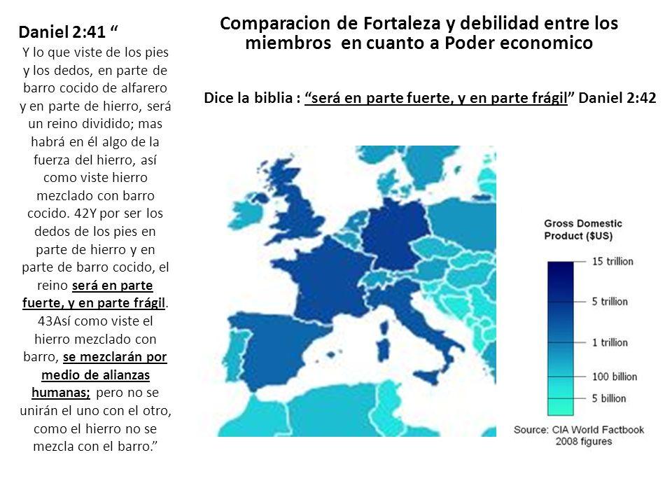 Comparacion de Fortaleza y debilidad entre los miembros en cuanto a Poder economico