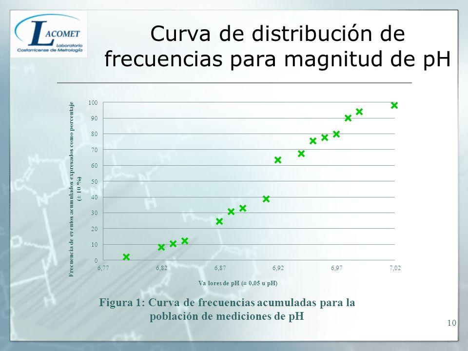Curva de distribución de frecuencias para magnitud de pH