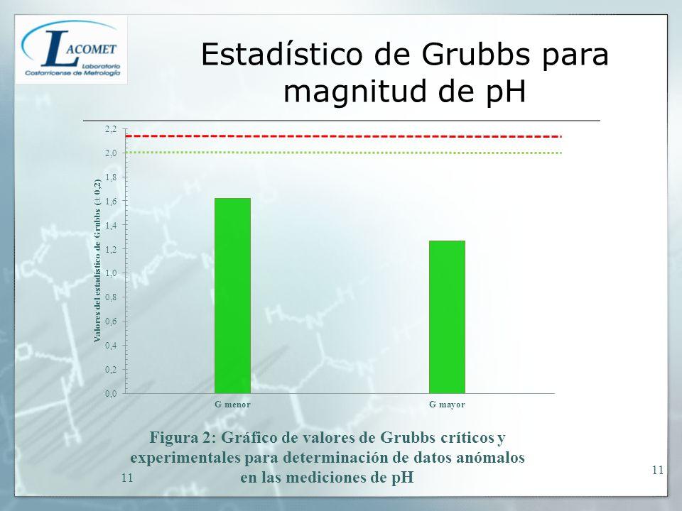 Estadístico de Grubbs para magnitud de pH