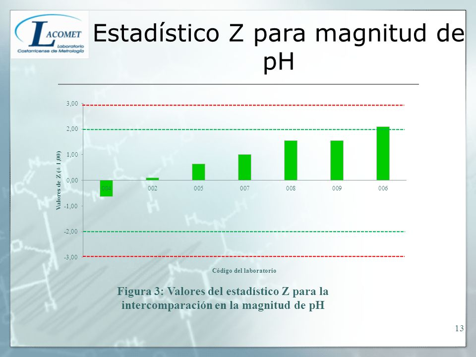 Estadístico Z para magnitud de pH