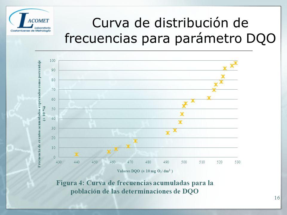 Curva de distribución de frecuencias para parámetro DQO