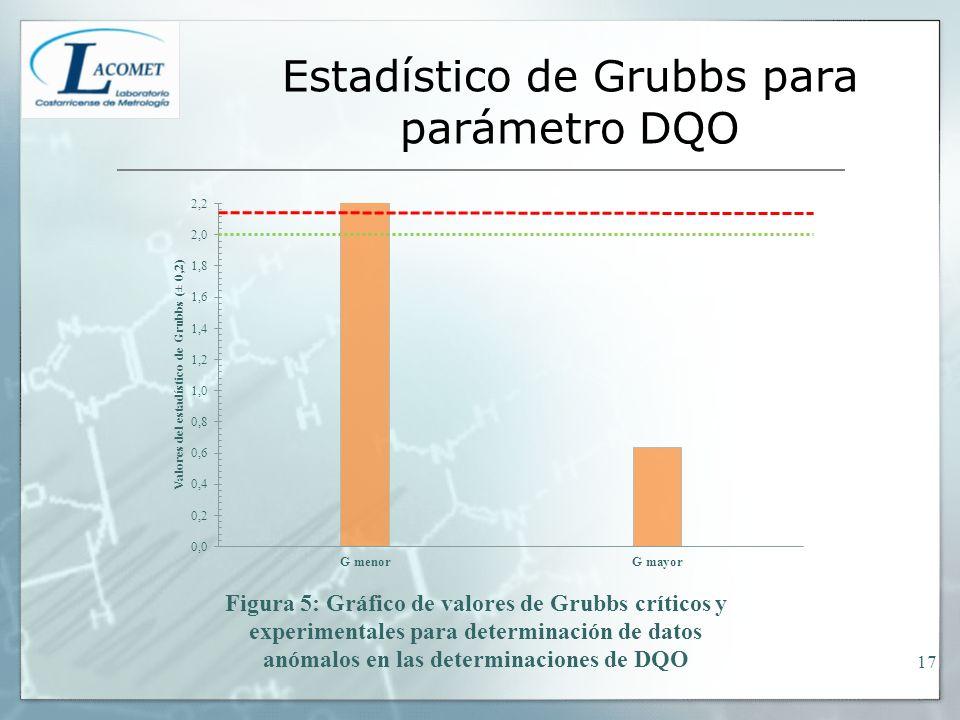 Estadístico de Grubbs para parámetro DQO