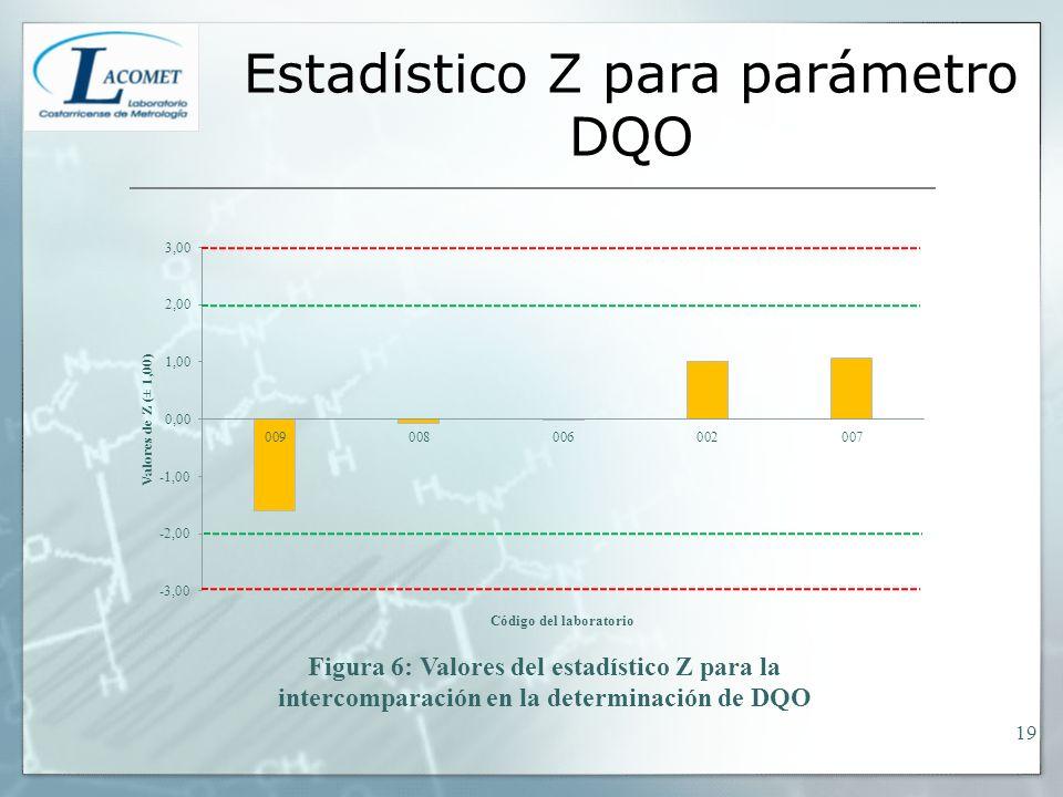 Estadístico Z para parámetro DQO