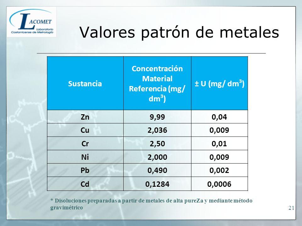 Valores patrón de metales