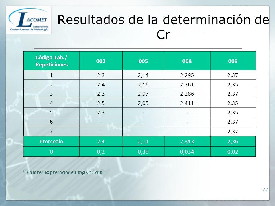 Resultados de la determinación de Cr