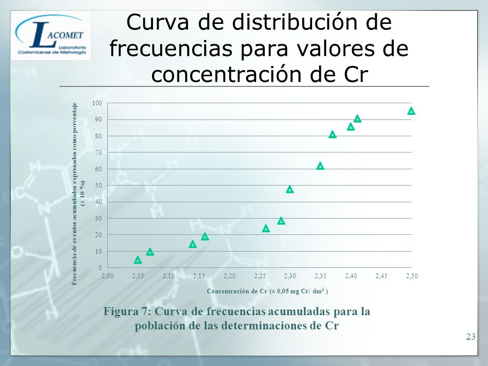 Curva de distribución de frecuencias para valores de concentración de Cr
