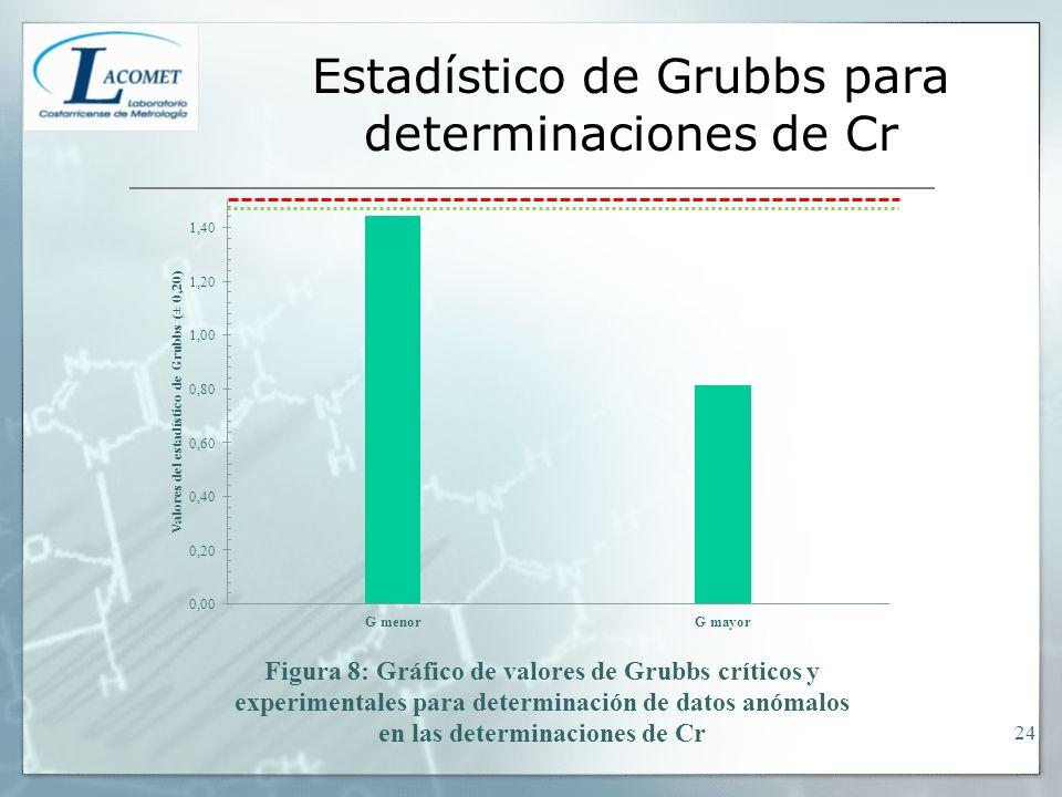 Estadístico de Grubbs para determinaciones de Cr