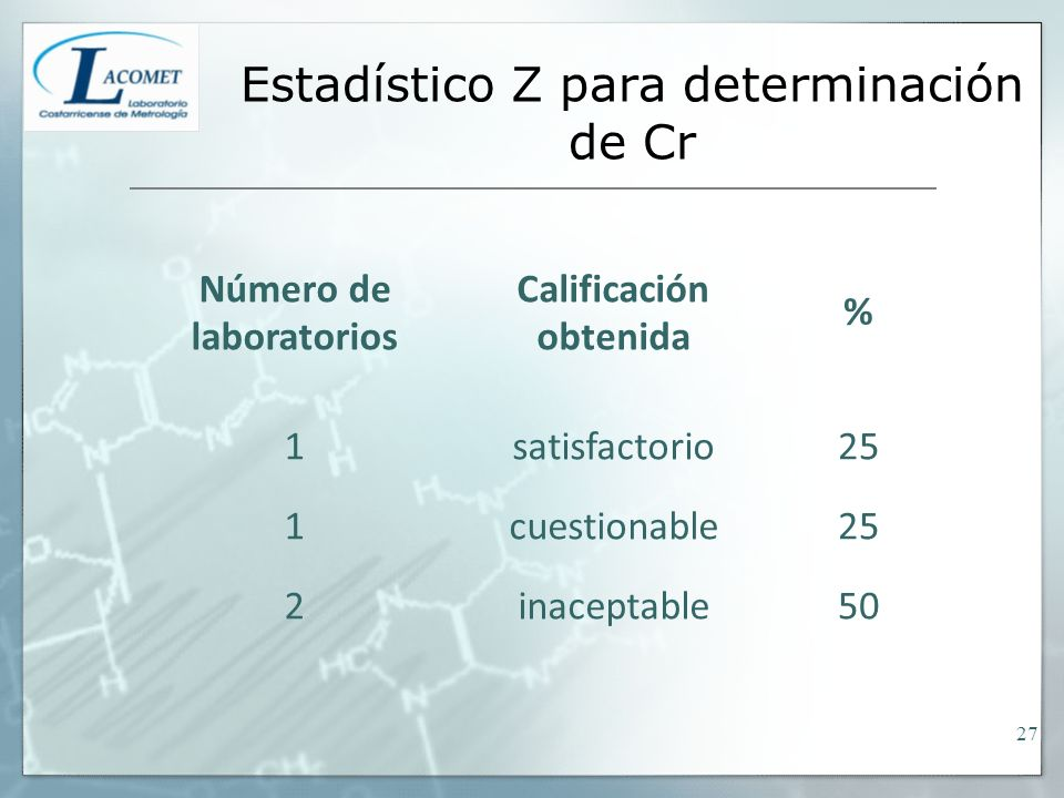 Estadístico Z para determinación de Cr