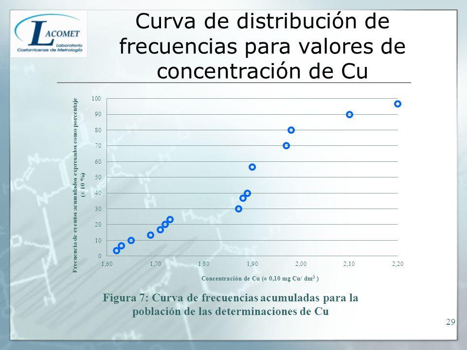 Curva de distribución de frecuencias para valores de concentración de Cu