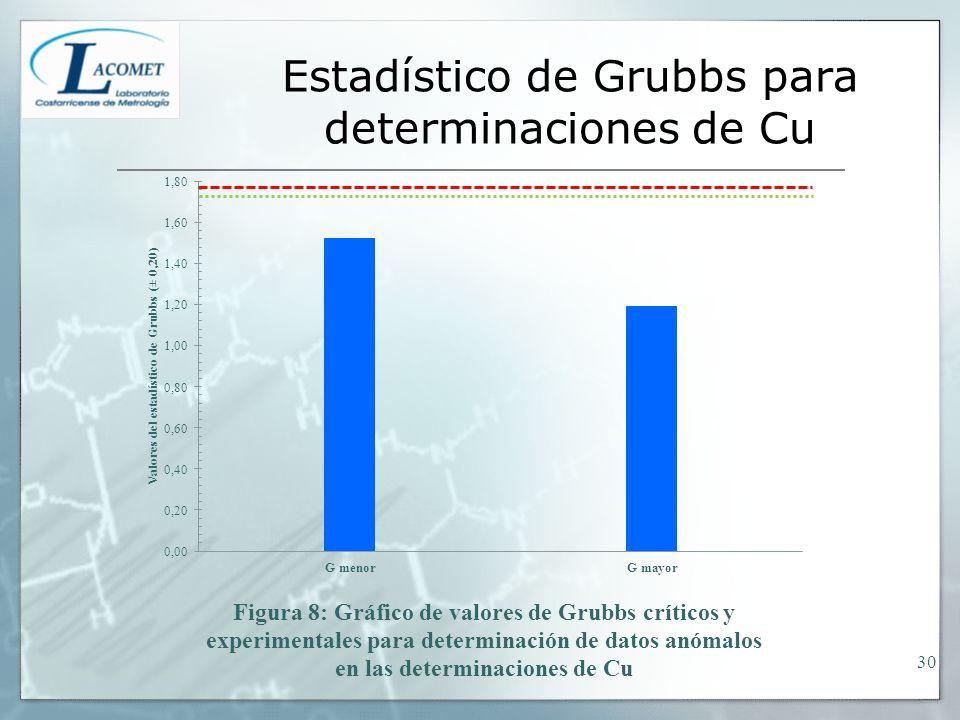 Estadístico de Grubbs para determinaciones de Cu