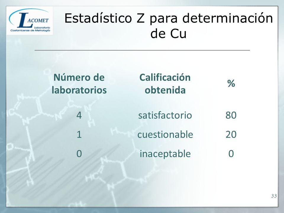 Estadístico Z para determinación de Cu