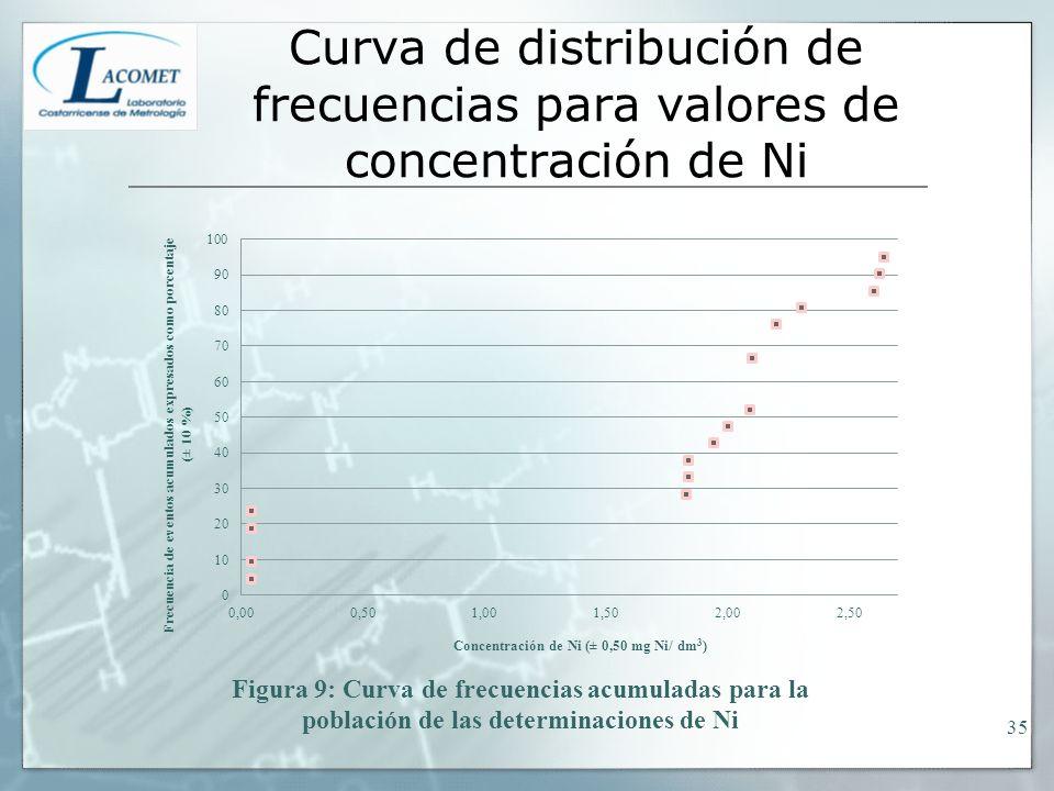 Curva de distribución de frecuencias para valores de concentración de Ni