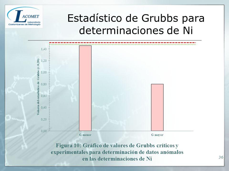Estadístico de Grubbs para determinaciones de Ni