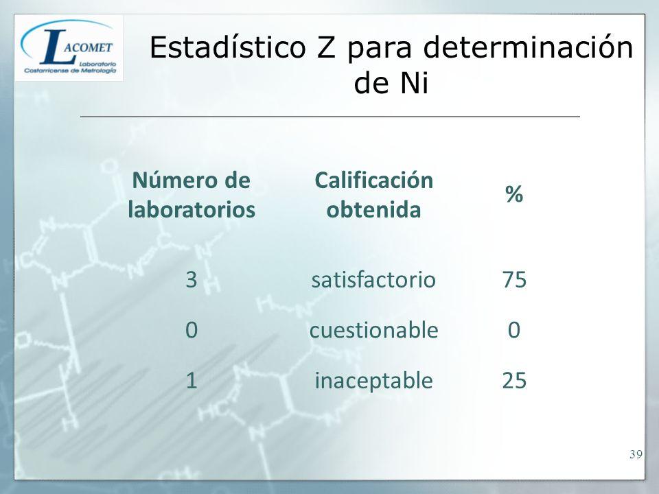 Estadístico Z para determinación de Ni