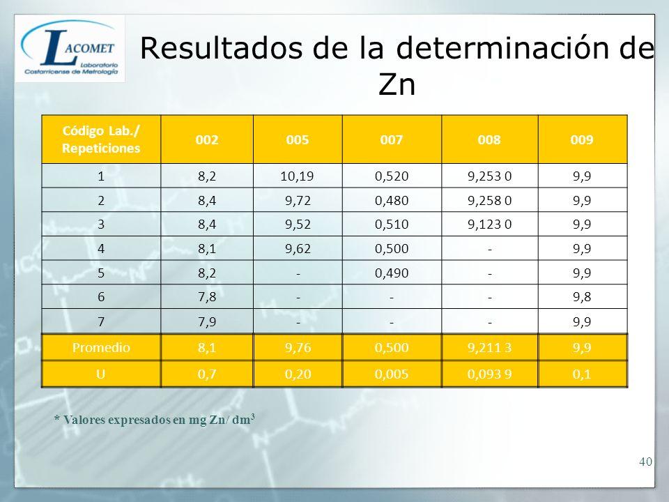 Resultados de la determinación de Zn