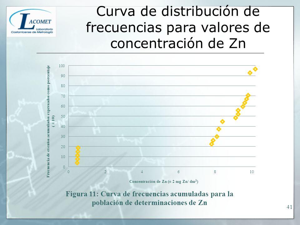 Curva de distribución de frecuencias para valores de concentración de Zn