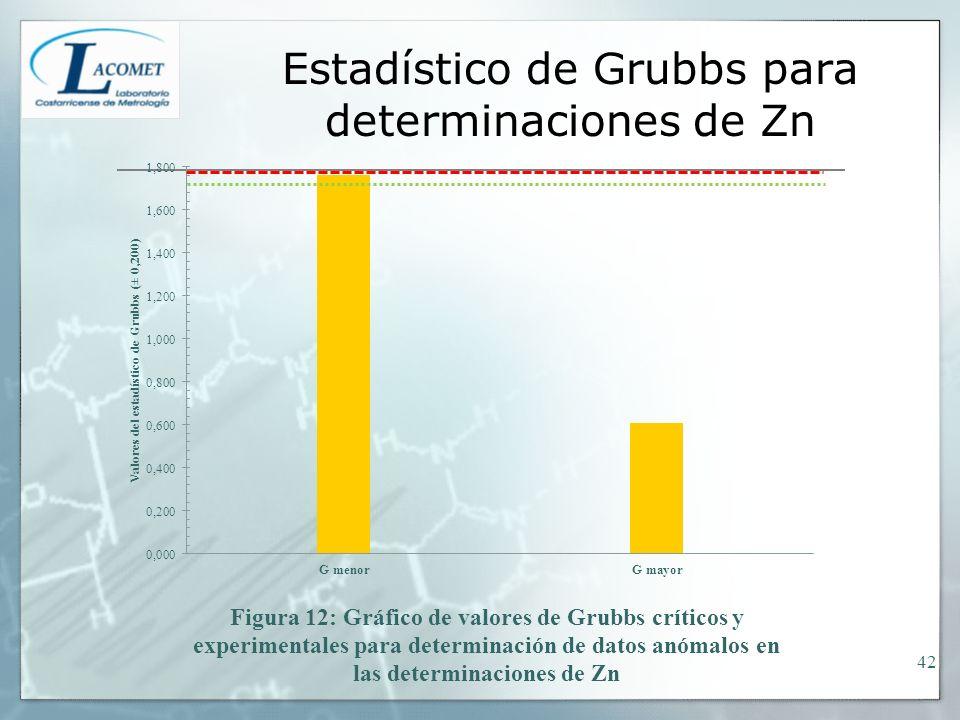 Estadístico de Grubbs para determinaciones de Zn
