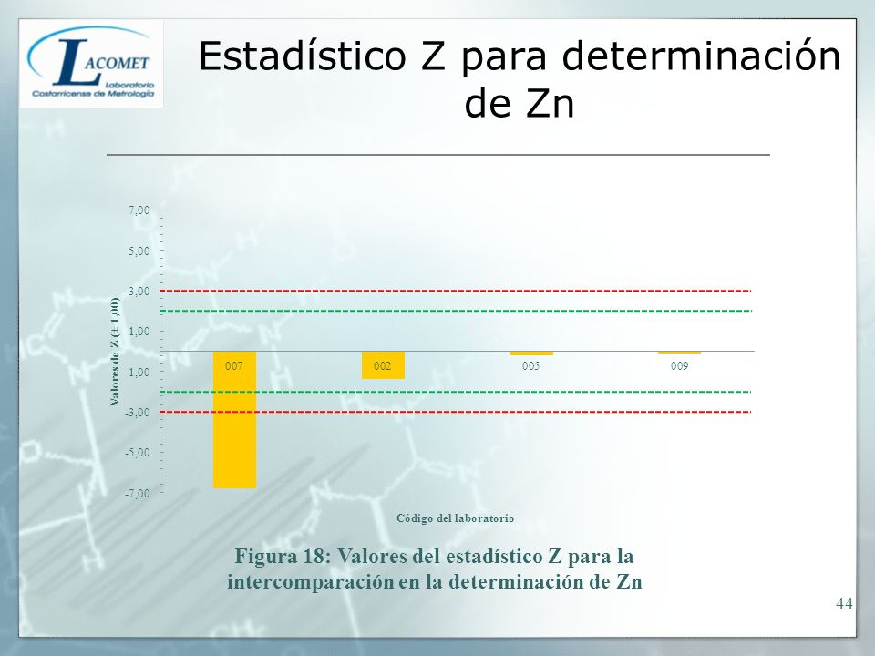 Estadístico Z para determinación de Zn