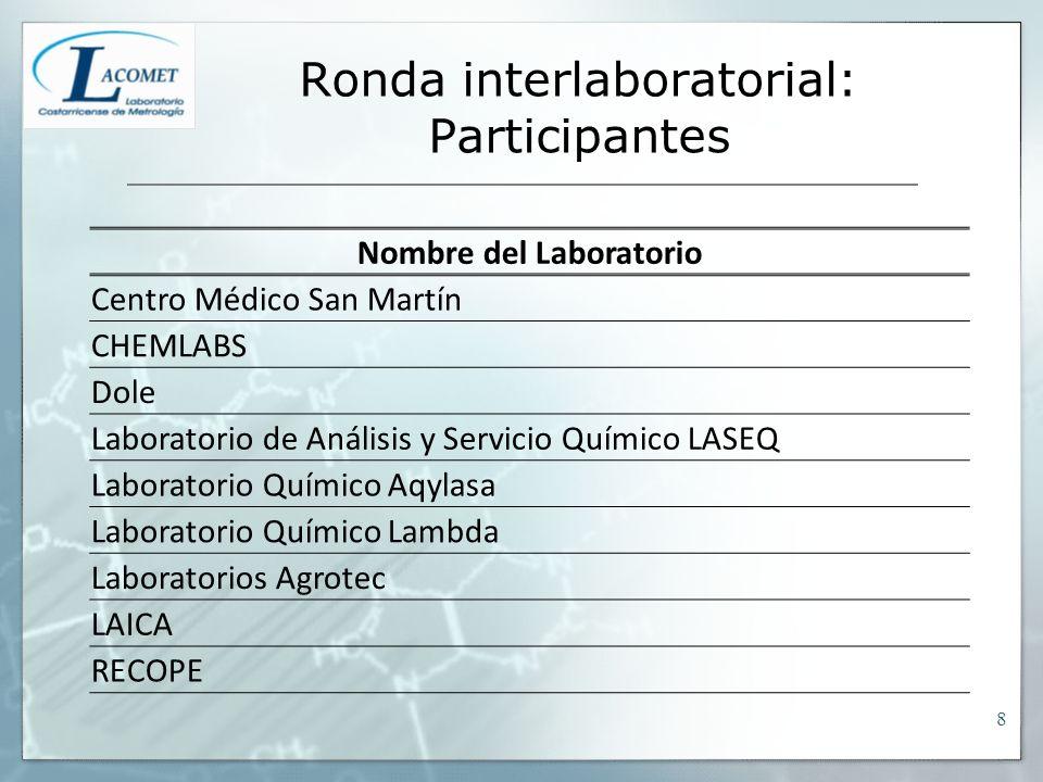 Ronda interlaboratorial: Participantes
