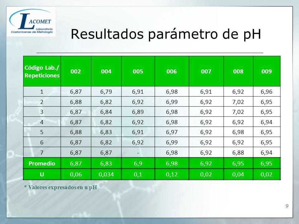 Resultados parámetro de pH