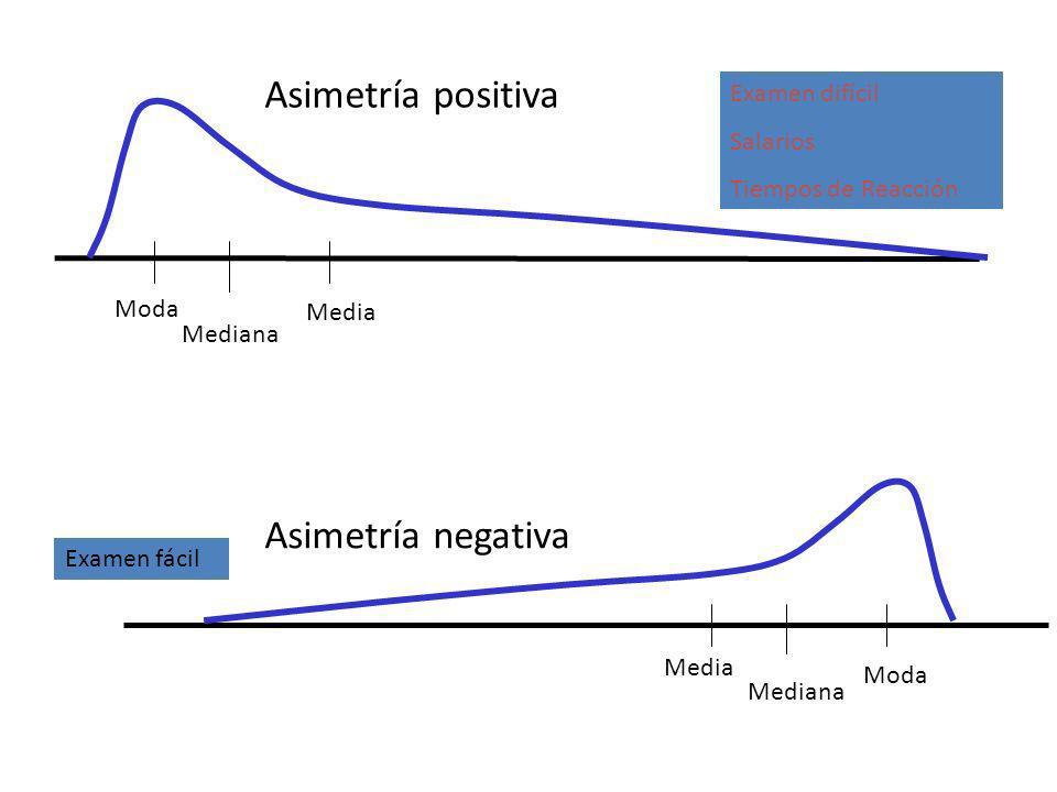 Asimetría positiva Asimetría negativa Examen difícil Salarios