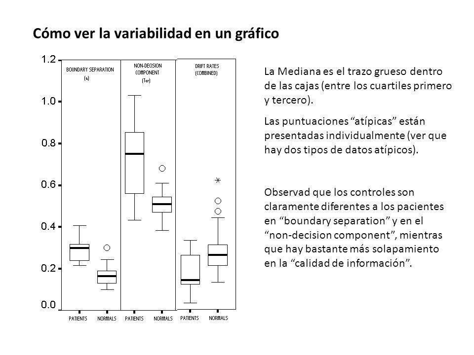 Cómo ver la variabilidad en un gráfico